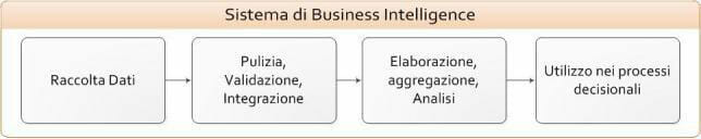 cos e la business intelligence