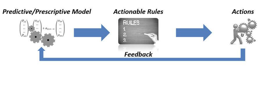 from predictive analytics to prescriptive analytics