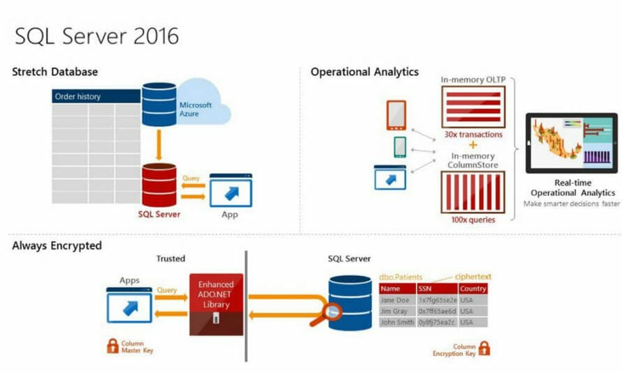 Polybase In Sql Server 2016 Ctp2 00 891x535