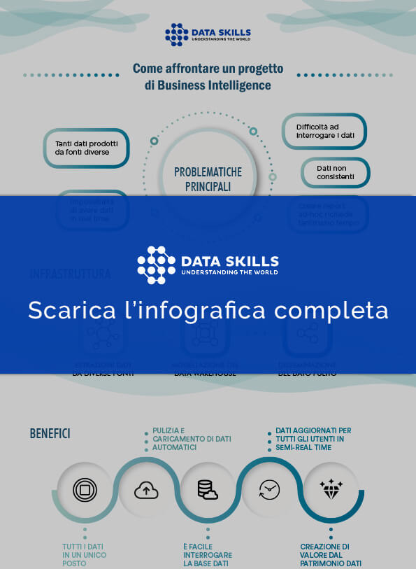 Thumb Come Affrontare Business Intelligence