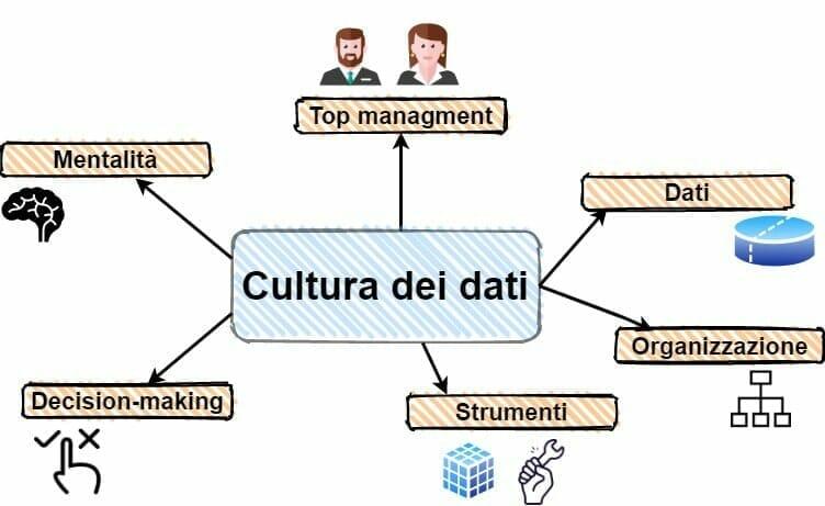 Data Culture Min