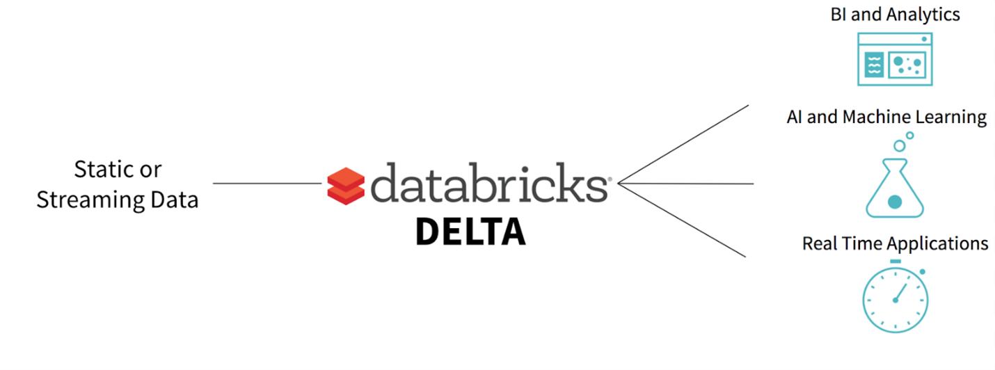 Db Delta